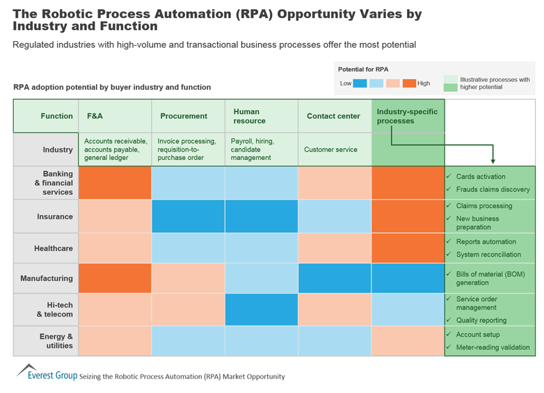 RPA Industry specific processes